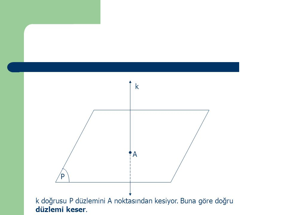 k P A k doğrusu P düzlemini A noktasından kesiyor. Buna göre doğru düzlemi keser.