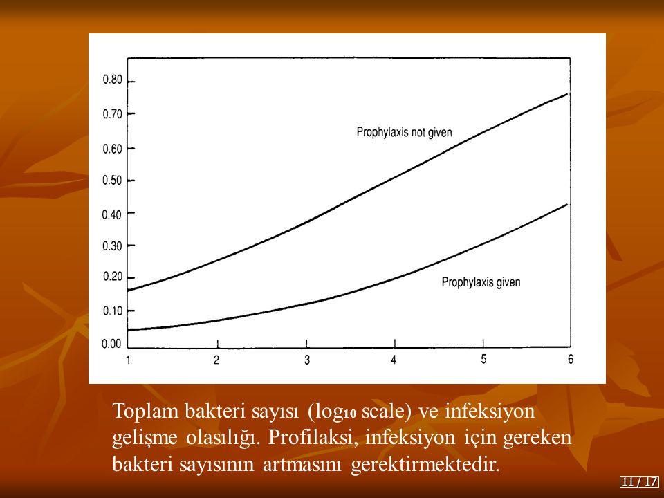 Toplam bakteri sayısı (log10 scale) ve infeksiyon gelişme olasılığı