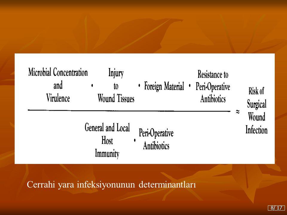 Cerrahi yara infeksiyonunun determinantları