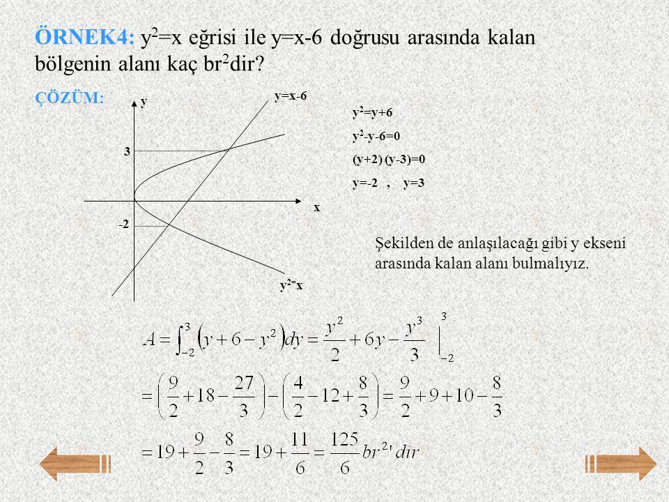 ÖRNEK4: y2=x eğrisi ile y=x-6 doğrusu arasında kalan bölgenin alanı kaç br2dir