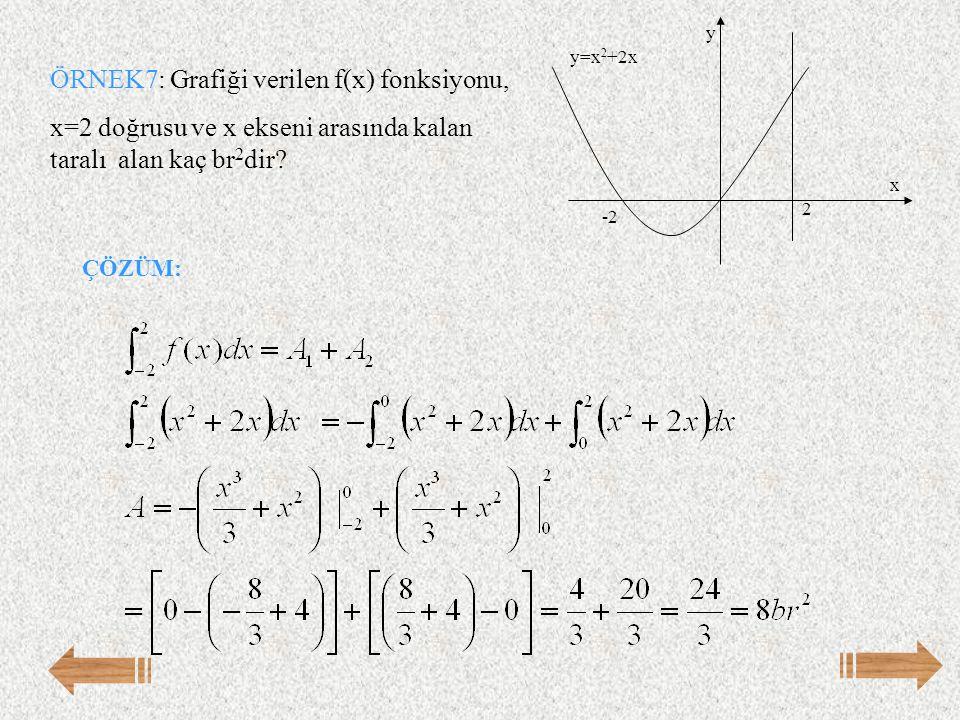 ÖRNEK7: Grafiği verilen f(x) fonksiyonu,