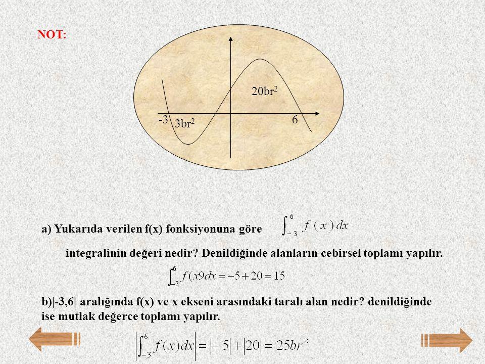 NOT: -3. 6. 3br2. 20br2. a) Yukarıda verilen f(x) fonksiyonuna göre. integralinin değeri nedir Denildiğinde alanların cebirsel toplamı yapılır.