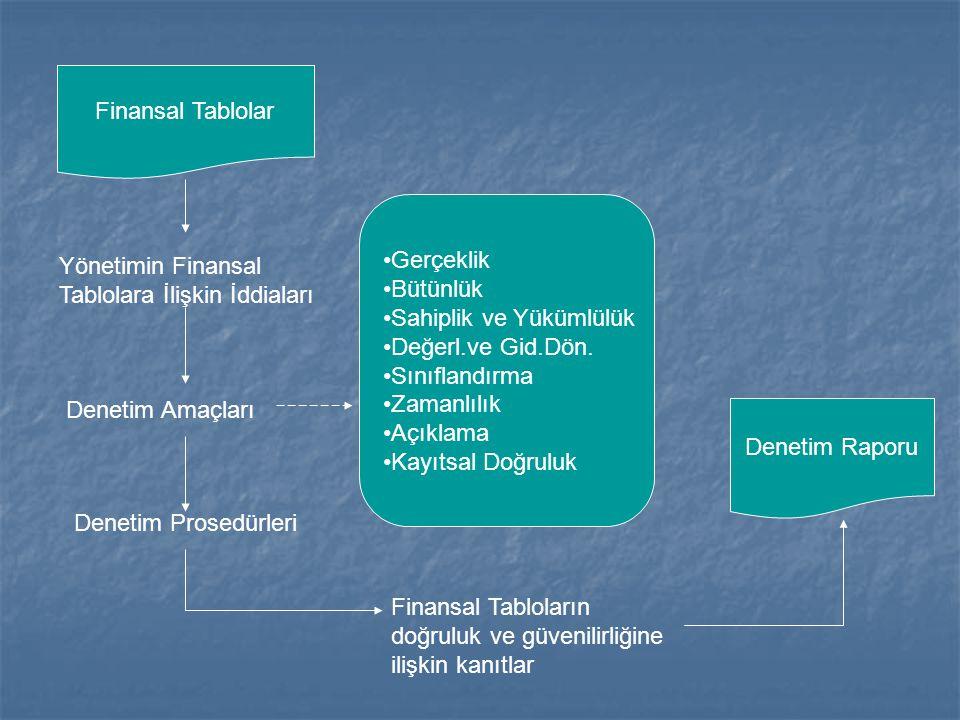 Finansal Tablolar Gerçeklik. Bütünlük. Sahiplik ve Yükümlülük. Değerl.ve Gid.Dön. Sınıflandırma.