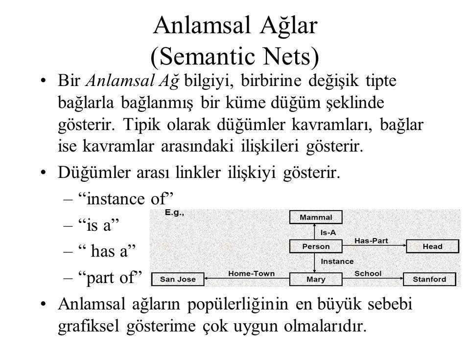 Anlamsal Ağlar (Semantic Nets)