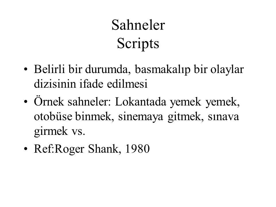 Sahneler Scripts Belirli bir durumda, basmakalıp bir olaylar dizisinin ifade edilmesi.