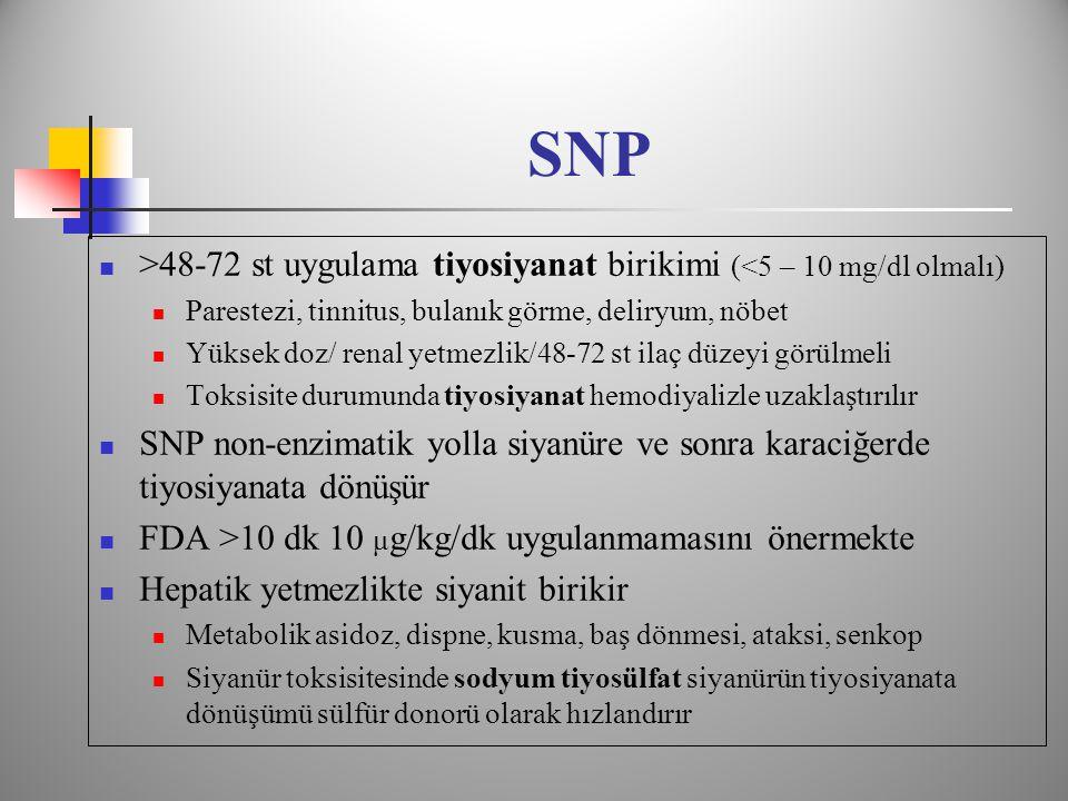 SNP >48-72 st uygulama tiyosiyanat birikimi (<5 – 10 mg/dl olmalı) Parestezi, tinnitus, bulanık görme, deliryum, nöbet.