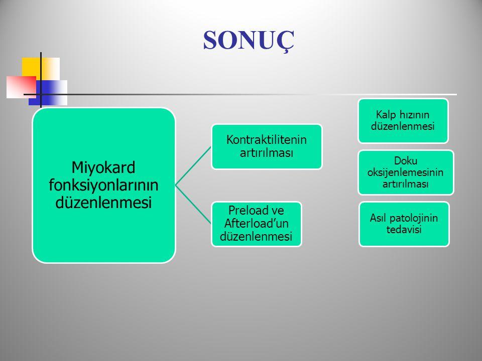SONUÇ Miyokard fonksiyonlarının düzenlenmesi