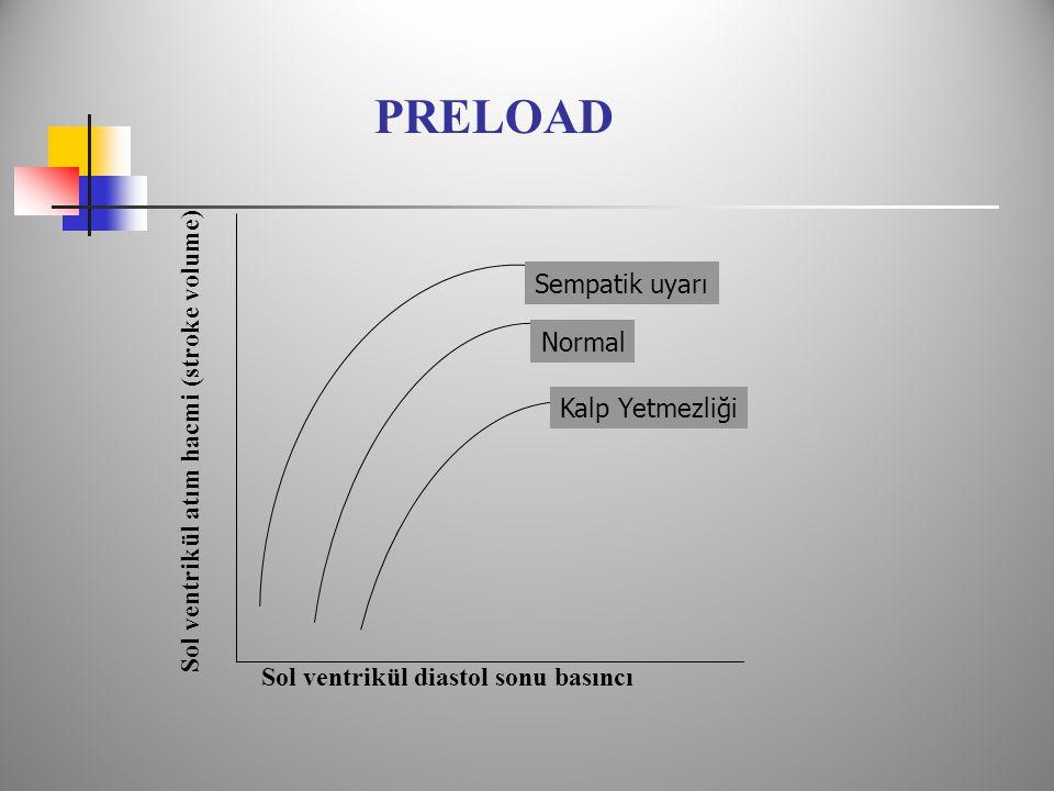 PRELOAD Sol ventrikül atım hacmi (stroke volume) Sempatik uyarı Normal