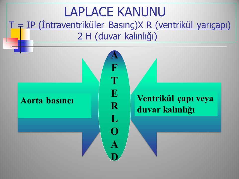 LAPLACE KANUNU T = IP (İntraventriküler Basınç)X R (ventrikül yarıçapı) 2 H (duvar kalınlığı)