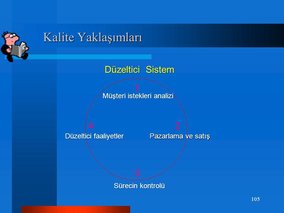 Kalite Yaklaşımları Düzeltici Sistem 1 4 2 3 Müşteri istekleri analizi