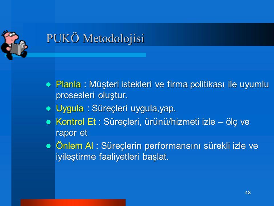 PUKÖ Metodolojisi Planla : Müşteri istekleri ve firma politikası ile uyumlu prosesleri oluştur. Uygula : Süreçleri uygula,yap.