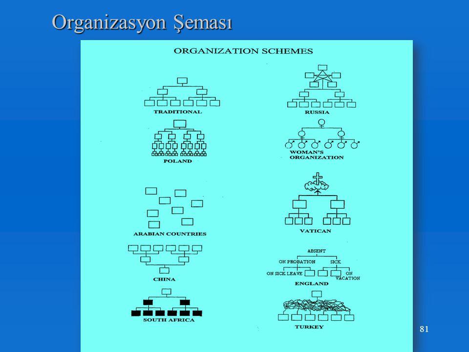 Organizasyon Şeması ISO 9001 Maddeleri