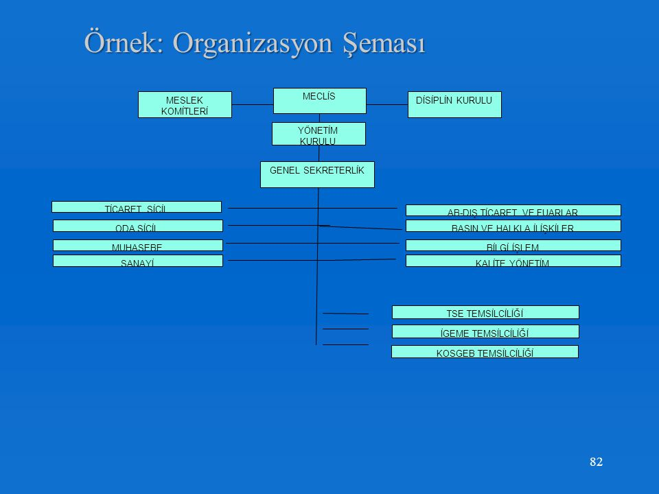 Örnek: Organizasyon Şeması