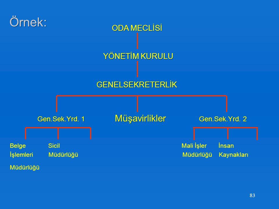 Örnek: Müşavirlikler ODA MECLİSİ YÖNETİM KURULU GENELSEKRETERLİK