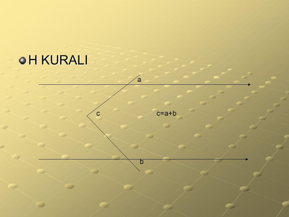 H KURALI a c c=a+b b