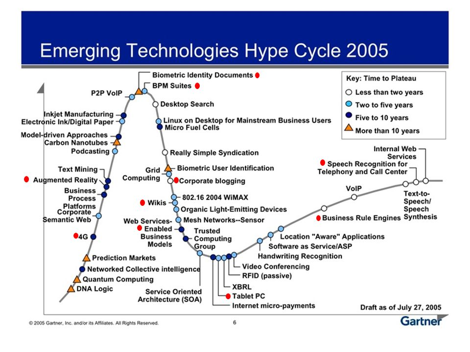 Garner's Hype Cycle © Copyright Allianz SE 17-04-03