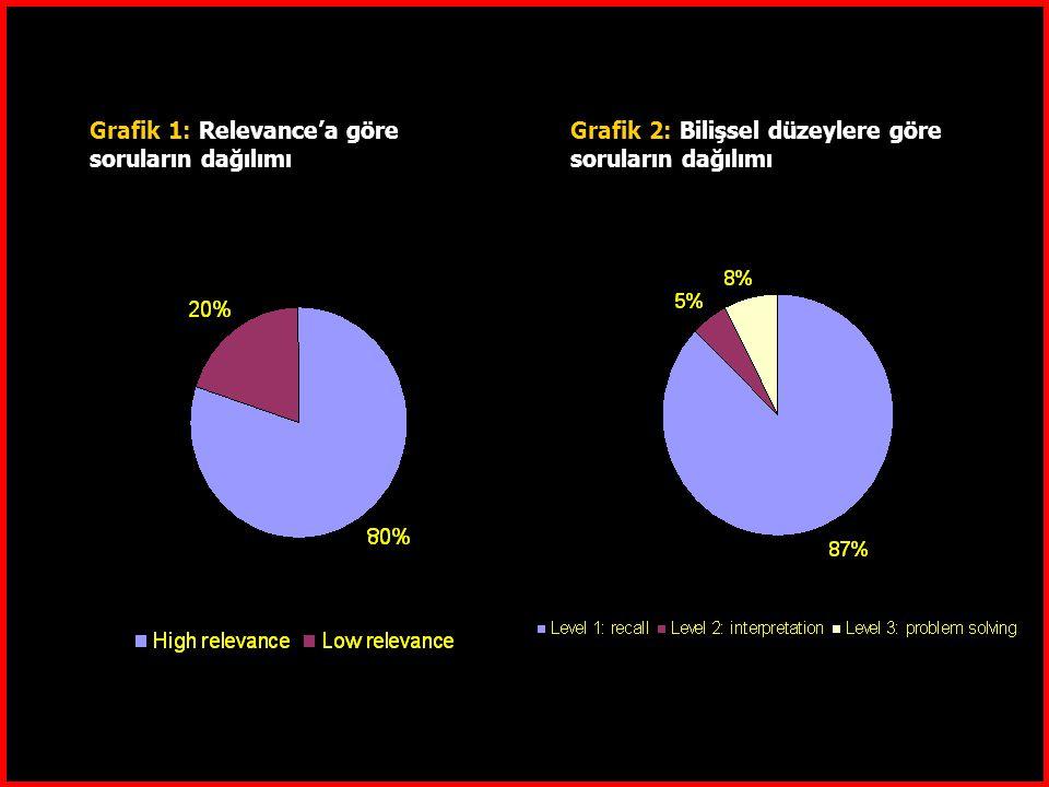 Grafik 1: Relevance'a göre soruların dağılımı