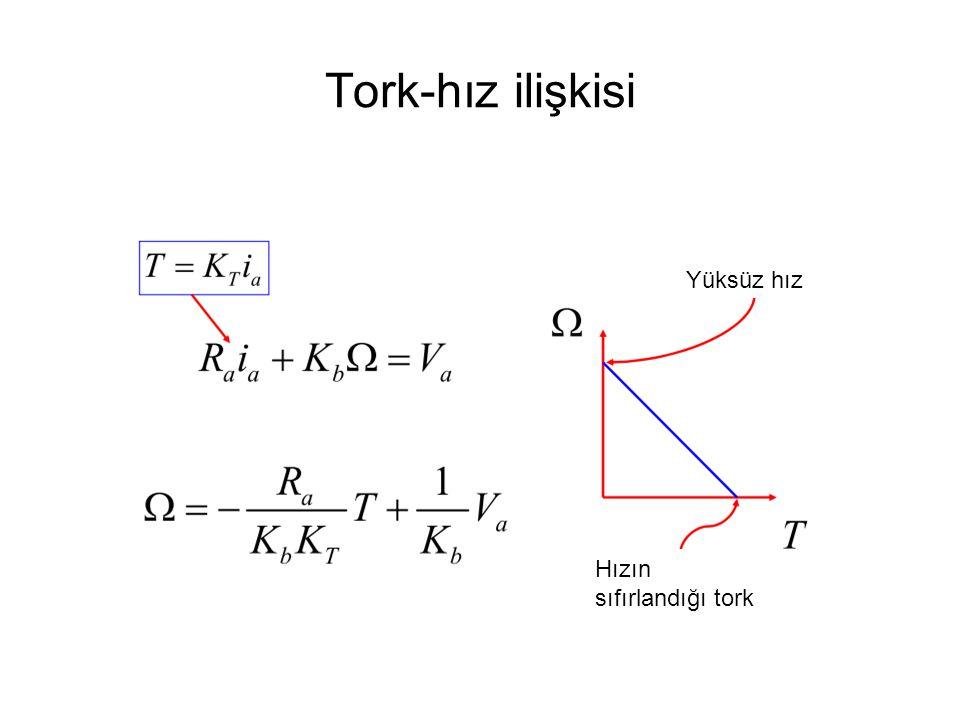 Tork-hız ilişkisi Yüksüz hız Hızın sıfırlandığı tork