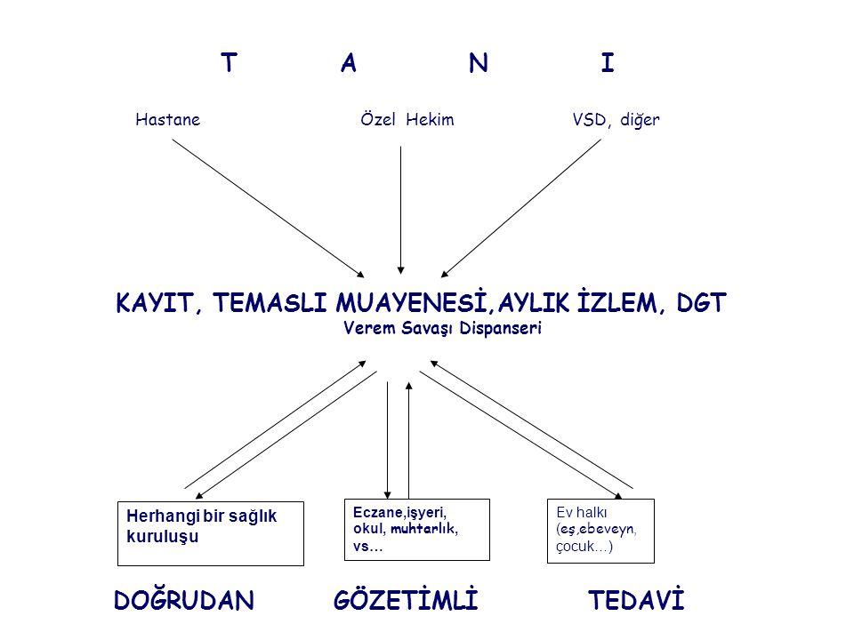 KAYIT, TEMASLI MUAYENESİ,AYLIK İZLEM, DGT