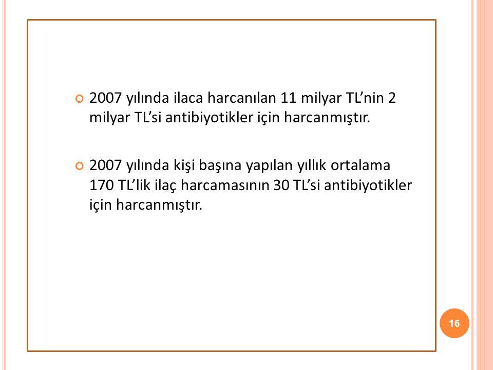 2007 yılında ilaca harcanılan 11 milyar TL'nin 2 milyar TL'si antibiyotikler için harcanmıştır.