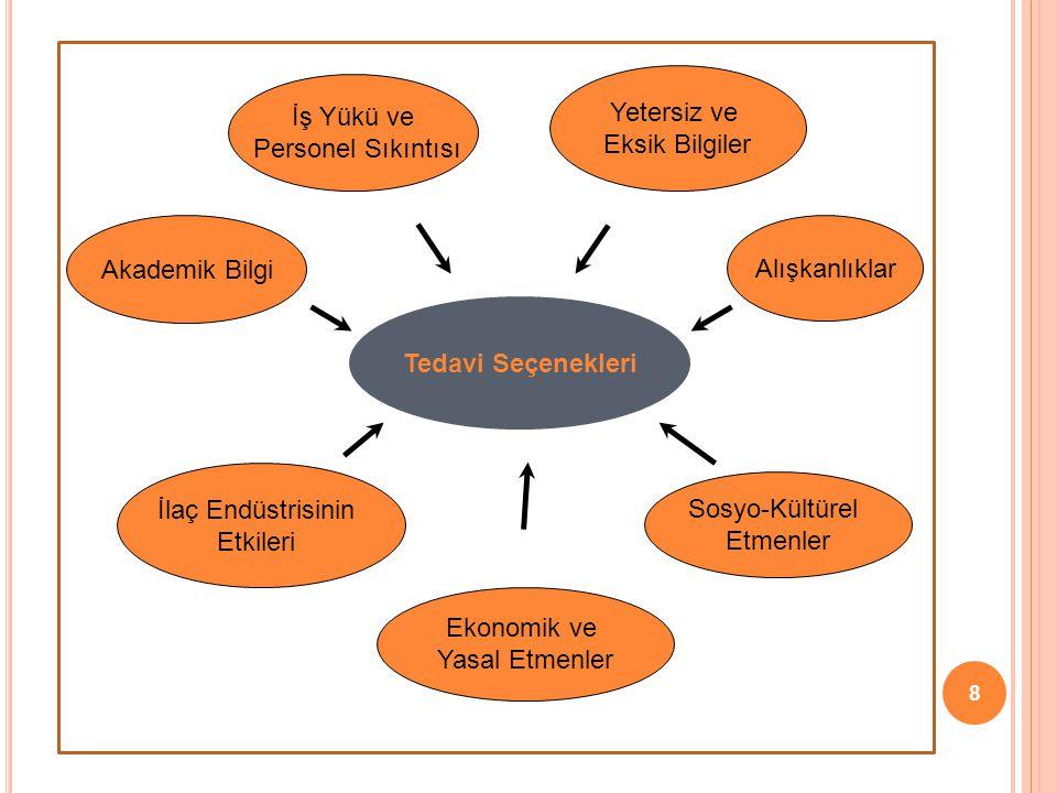 Yetersiz ve Eksik Bilgiler. İş Yükü ve. Personel Sıkıntısı. Akademik Bilgi. Alışkanlıklar. Tedavi Seçenekleri.