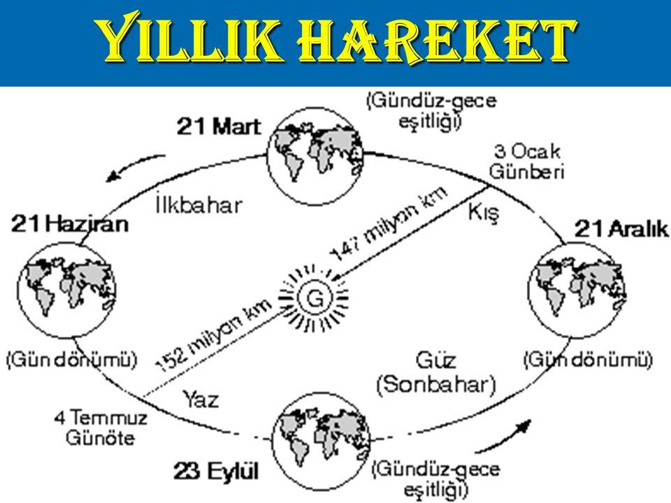 YILLIK HAREKET
