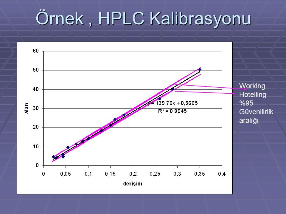 Örnek , HPLC Kalibrasyonu
