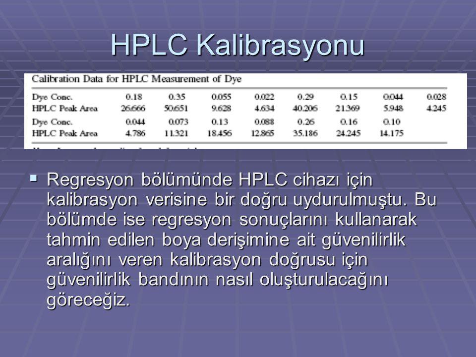 HPLC Kalibrasyonu