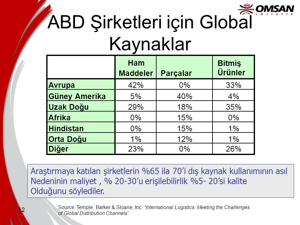 ABD Şirketleri için Global Kaynaklar