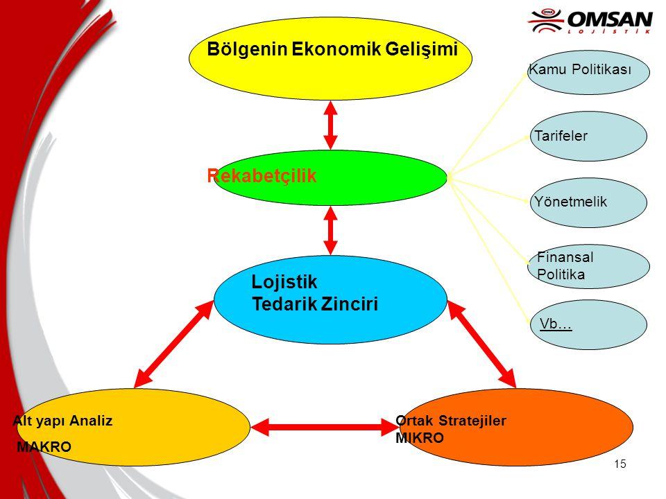 Bölgenin Ekonomik Gelişimi