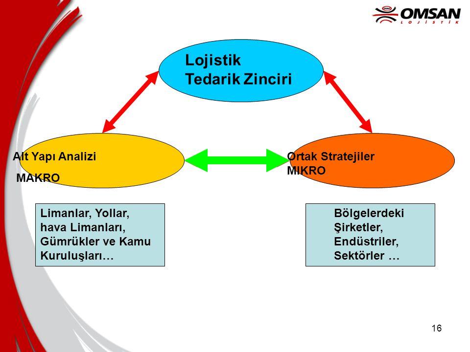 Lojistik Tedarik Zinciri Alt Yapı Analizi MAKRO Ortak Stratejiler