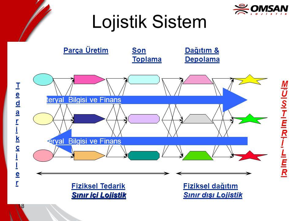 Lojistik Sistem MÜ Ş T E R İ L Tedarikçiler Parça Üretim Son Toplama