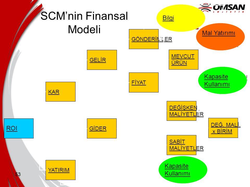 SCM'nin Finansal Modeli