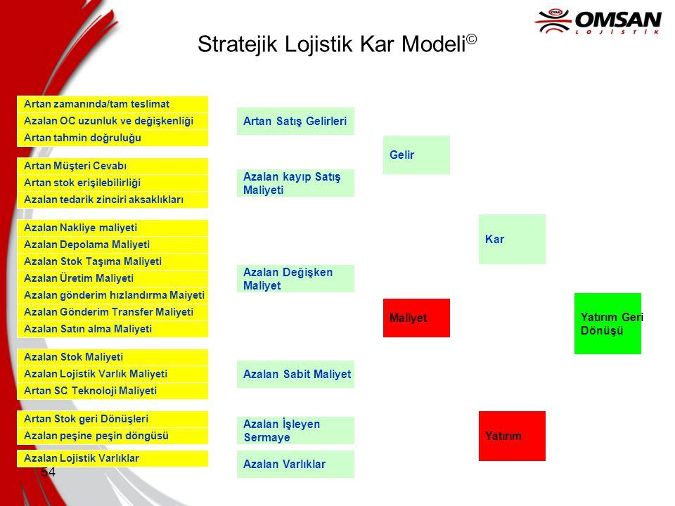 Stratejik Lojistik Kar Modeli©