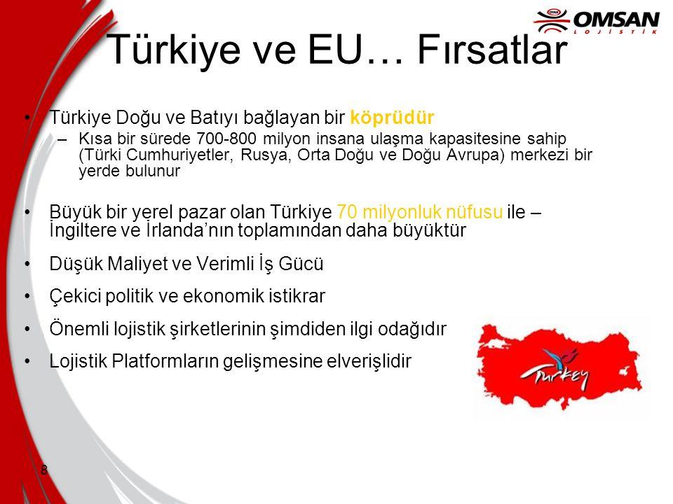 Türkiye ve EU… Fırsatlar