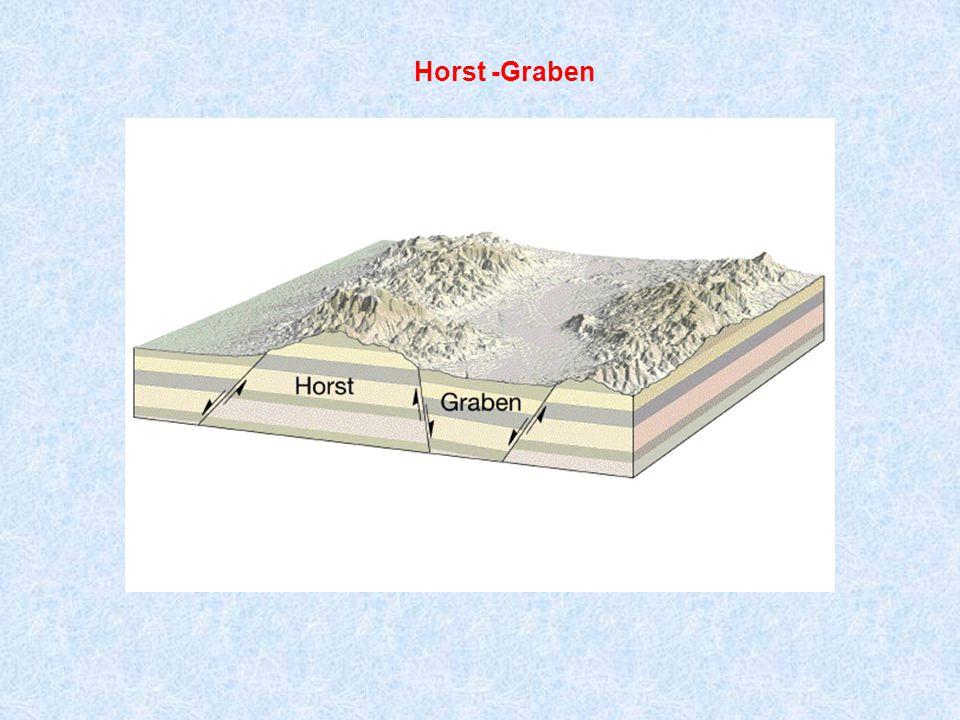 Horst -Graben