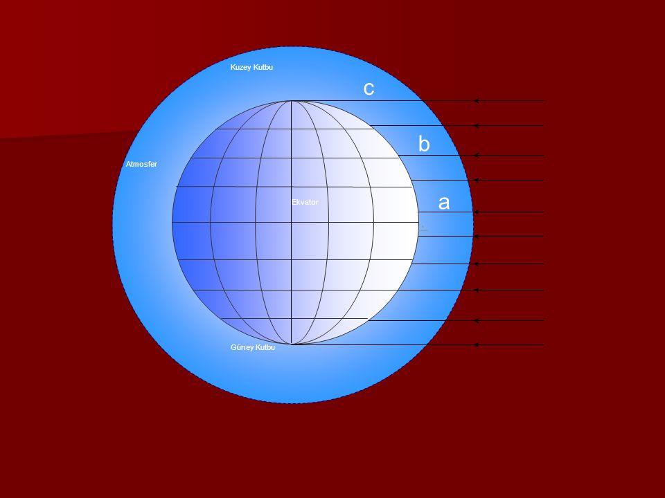 Kuzey Kutbu Ekvator Atmosfer Güney Kutbu a b c