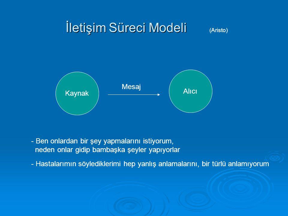 İletişim Süreci Modeli (Aristo)