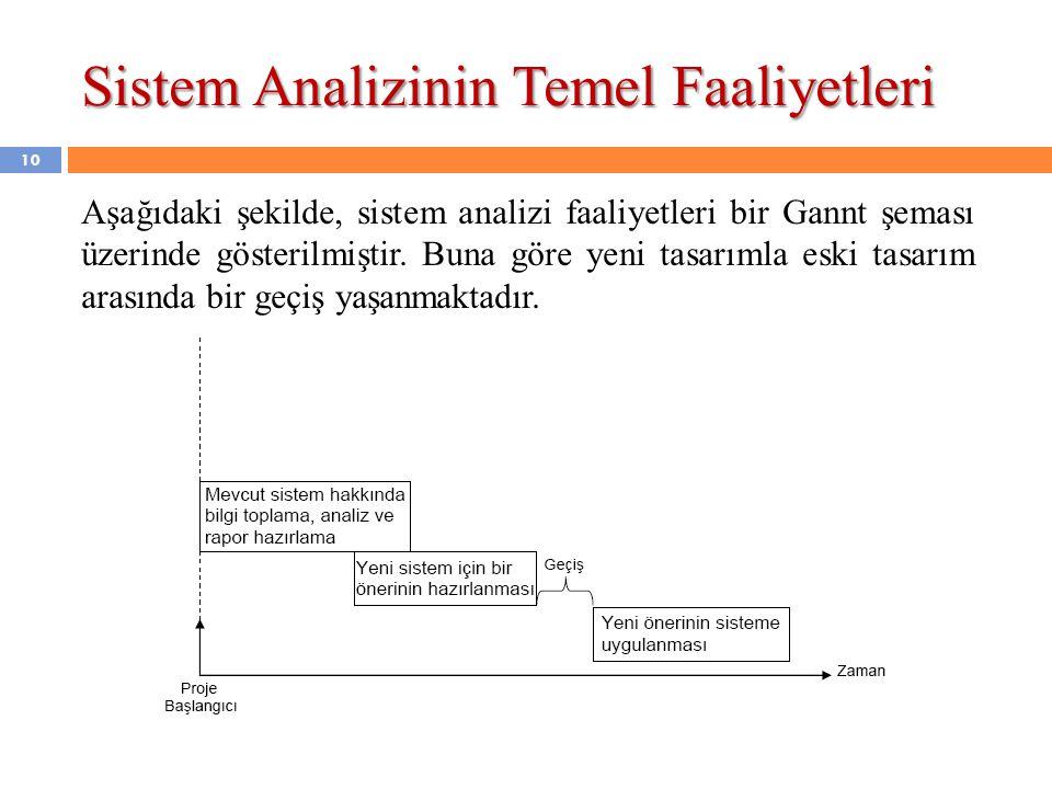 Sistem Analizinin Temel Faaliyetleri