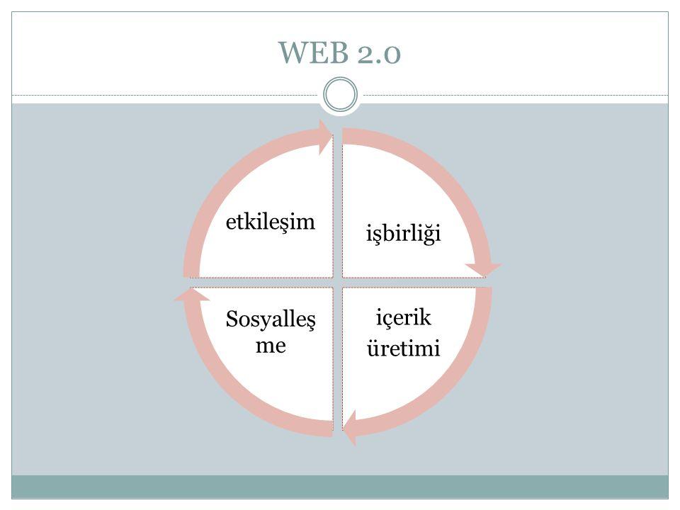 WEB 2.0 işbirliği içerik üretimi Sosyalleşme etkileşim