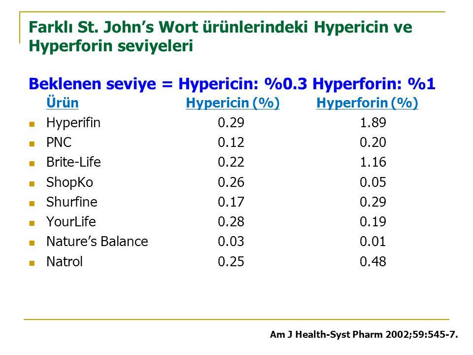 Farklı St. John's Wort ürünlerindeki Hypericin ve Hyperforin seviyeleri Beklenen seviye = Hypericin: %0.3 Hyperforin: %1