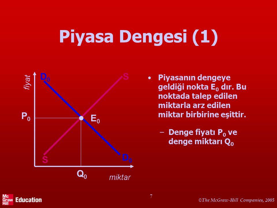 Piyasa dengesi ve dengesizliği (disequilibrium)