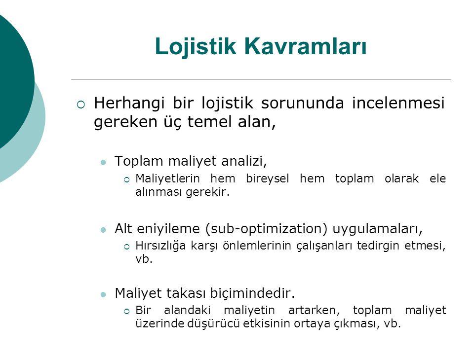 Lojistik Kavramları Herhangi bir lojistik sorununda incelenmesi gereken üç temel alan, Toplam maliyet analizi,