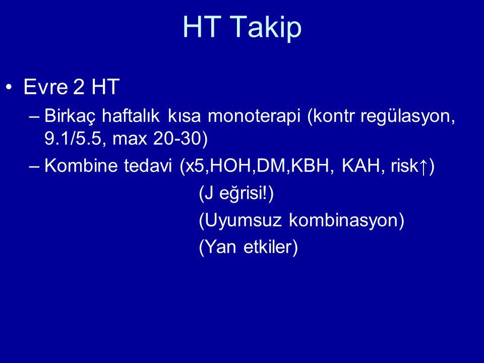 HT Takip Evre 2 HT. Birkaç haftalık kısa monoterapi (kontr regülasyon, 9.1/5.5, max 20-30) Kombine tedavi (x5,HOH,DM,KBH, KAH, risk↑)