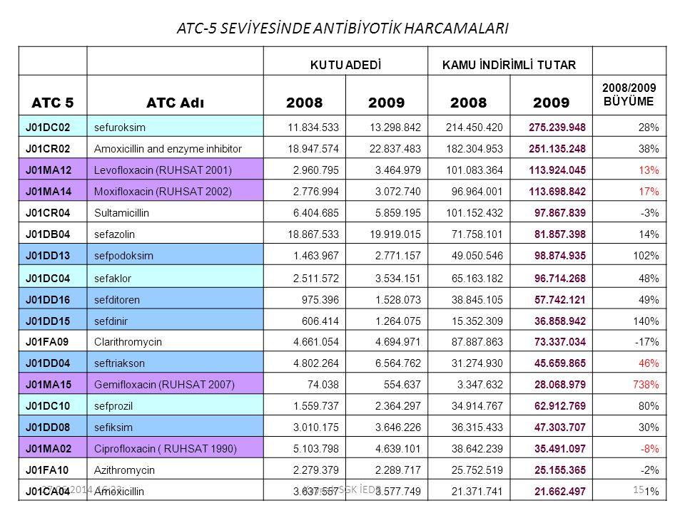 ATC-5 SEVİYESİNDE ANTİBİYOTİK HARCAMALARI
