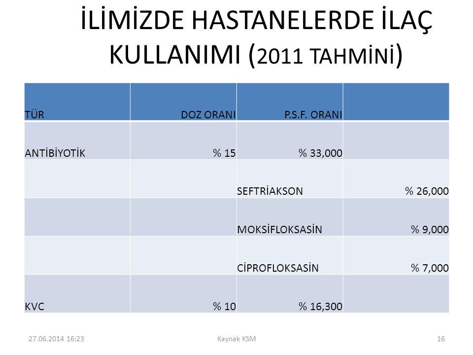 İLİMİZDE HASTANELERDE İLAÇ KULLANIMI (2011 TAHMİNİ)