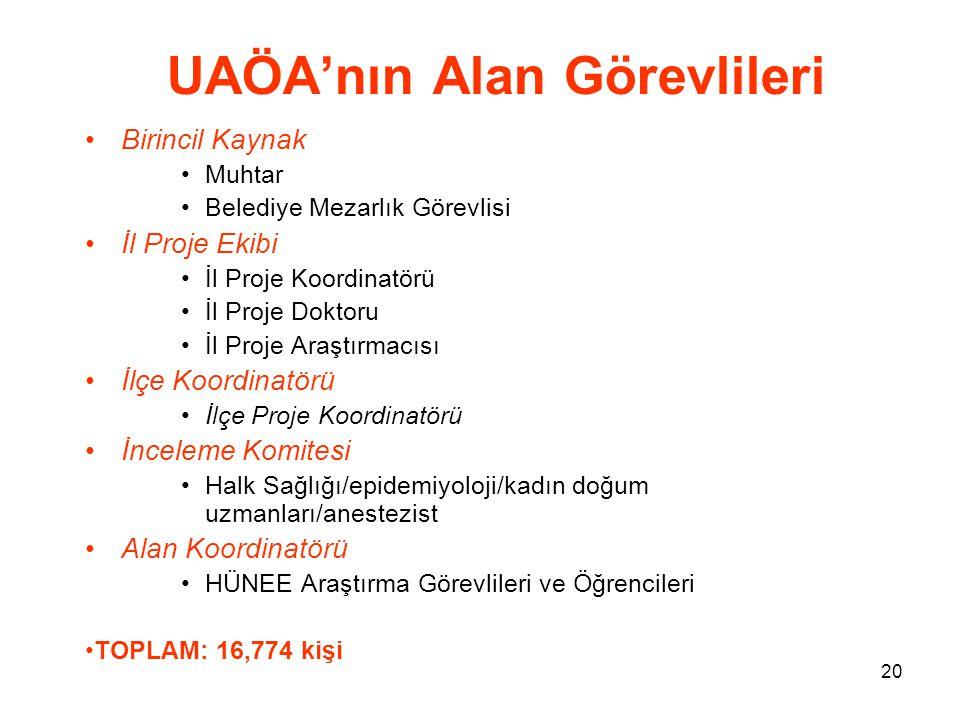 UAÖA'nın Alan Görevlileri