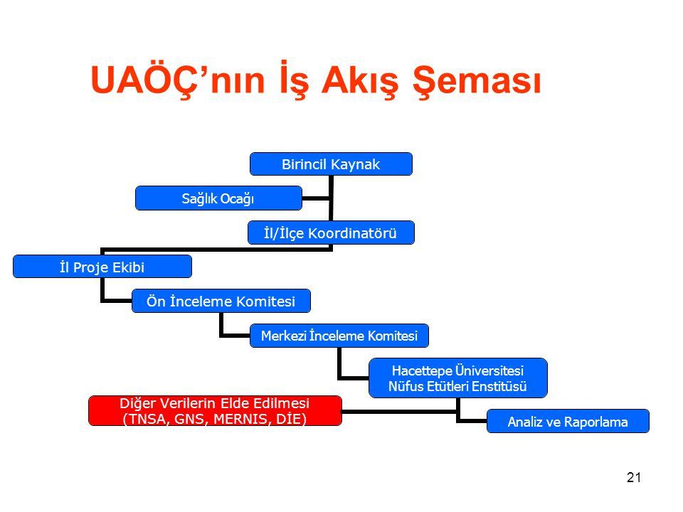 UAÖÇ'nın İş Akış Şeması