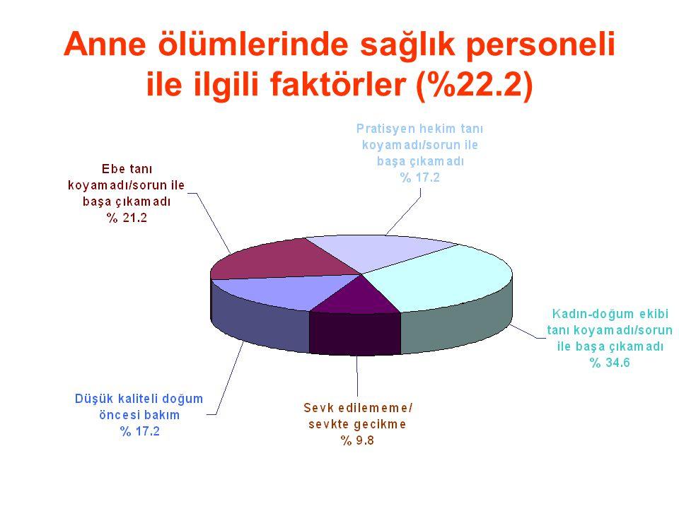 Anne ölümlerinde sağlık personeli ile ilgili faktörler (%22.2)