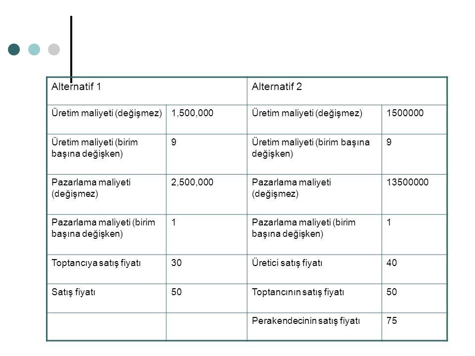 Alternatif 1 Alternatif 2 Üretim maliyeti (değişmez) 1,500,000 1500000